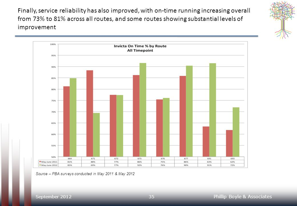 Finally, service reliability has also improved, with on-time running increasing overall from 73% to 81% across all routes, and some routes showing substantial levels of improvement