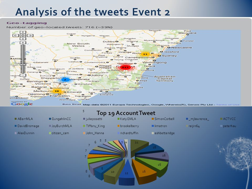 Analysis of the tweets Event 2