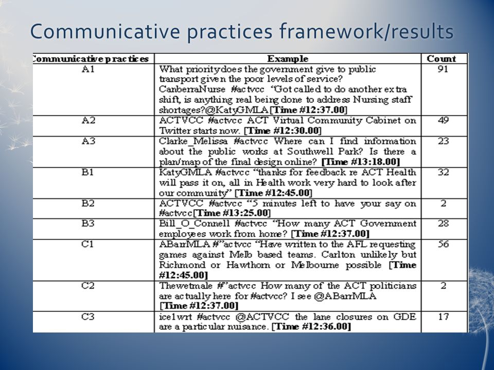 Communicative practices framework/results
