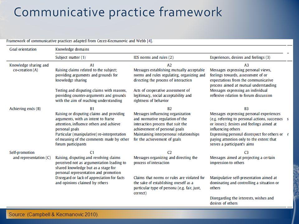Communicative practice framework
