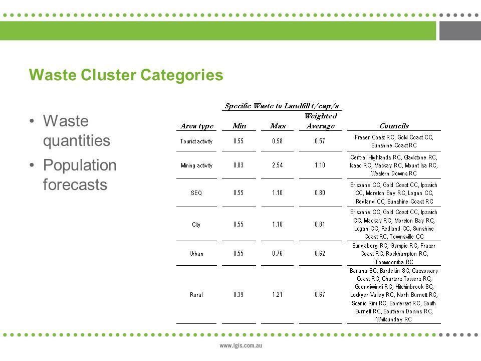 Waste Cluster Categories