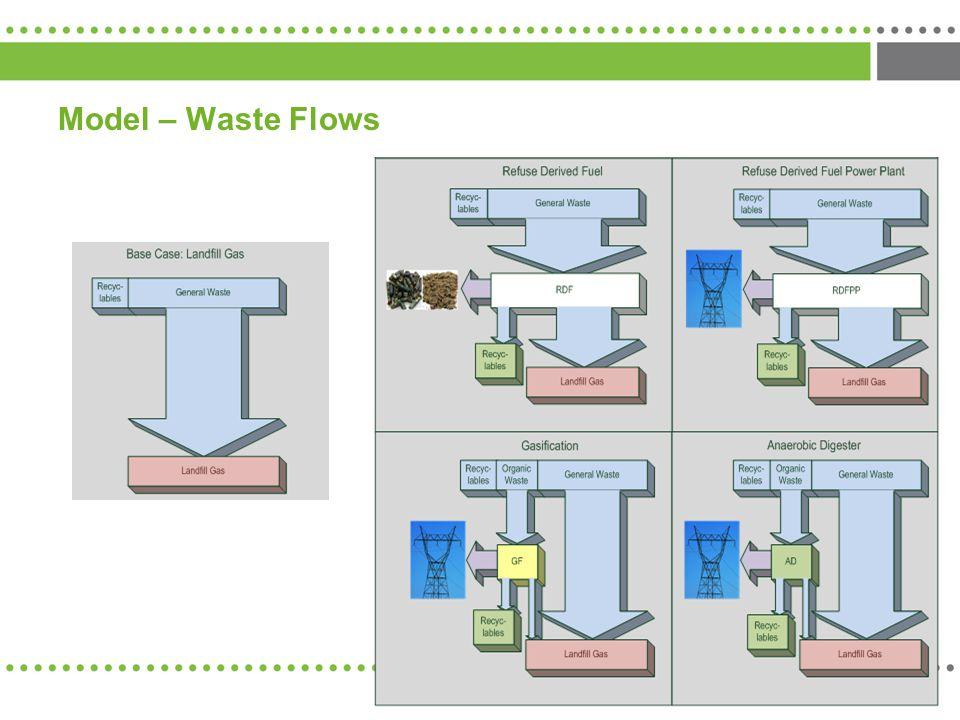 Model – Waste Flows