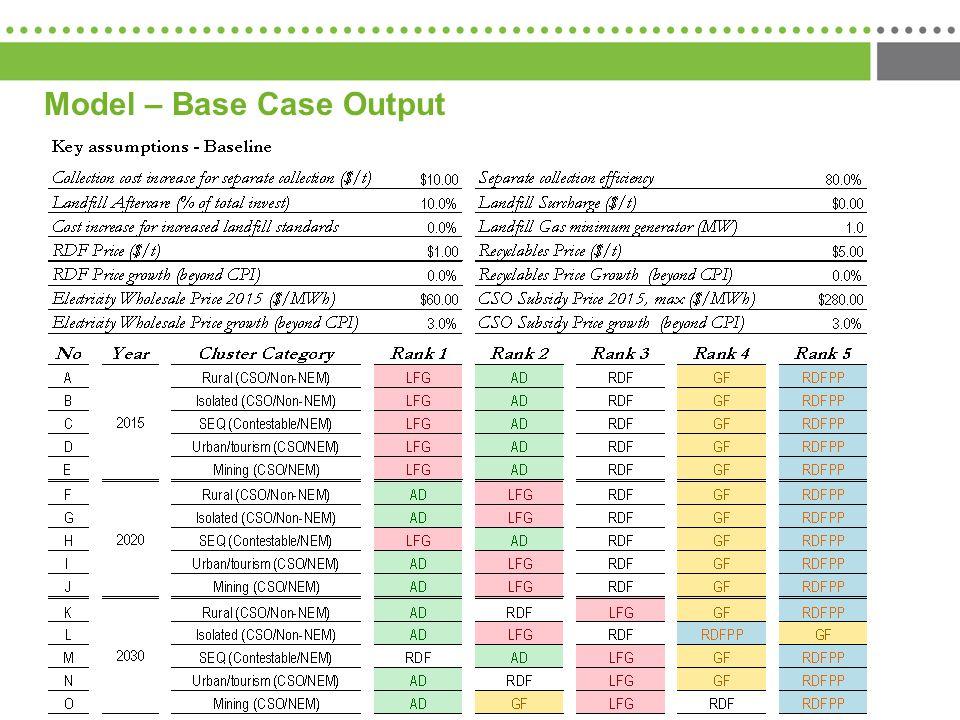 Model – Base Case Output