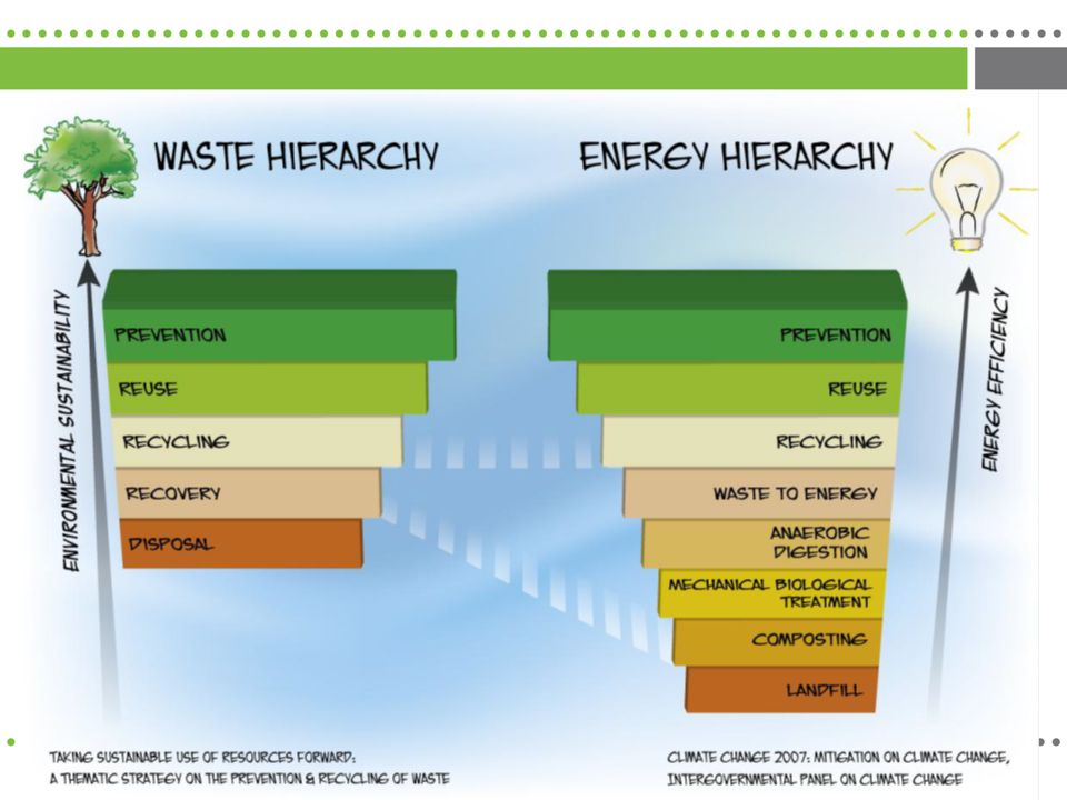 Introduction – Waste Hierarchy