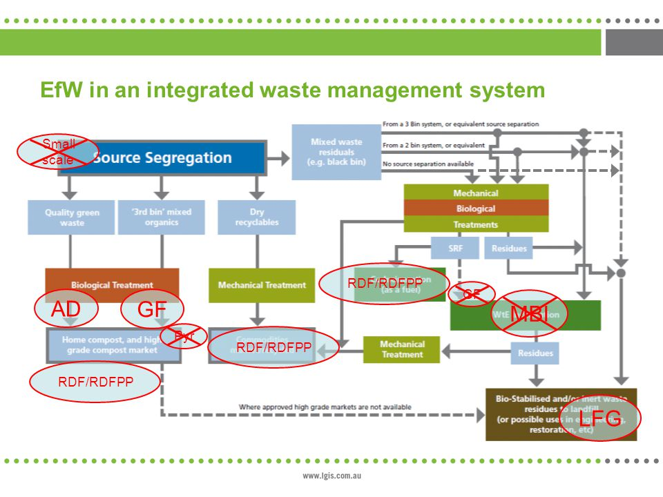 EfW in an integrated waste management system