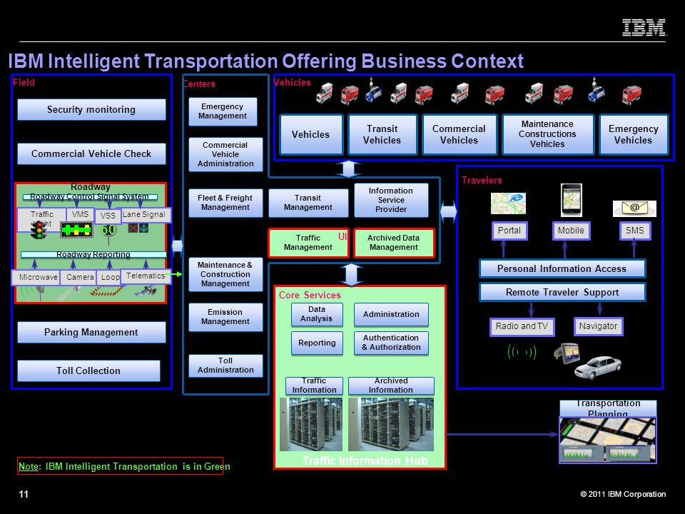 IBM Intelligent Transportation Offering Business Context