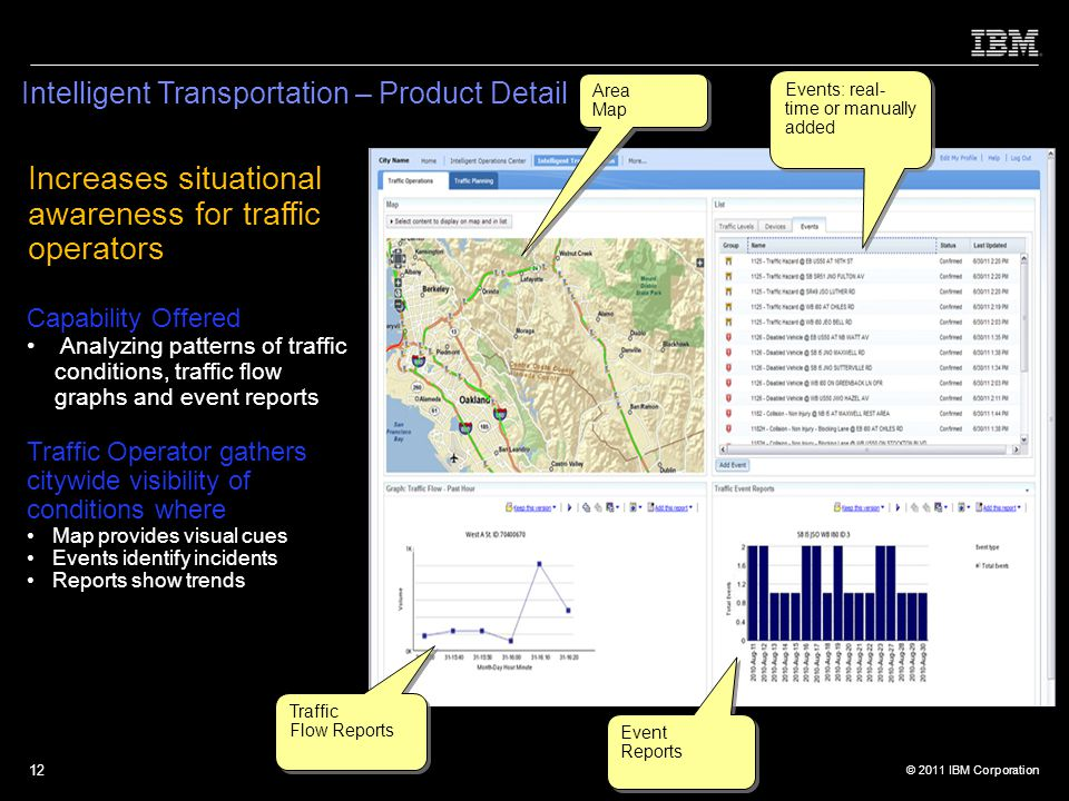 Increases situational awareness for traffic operators