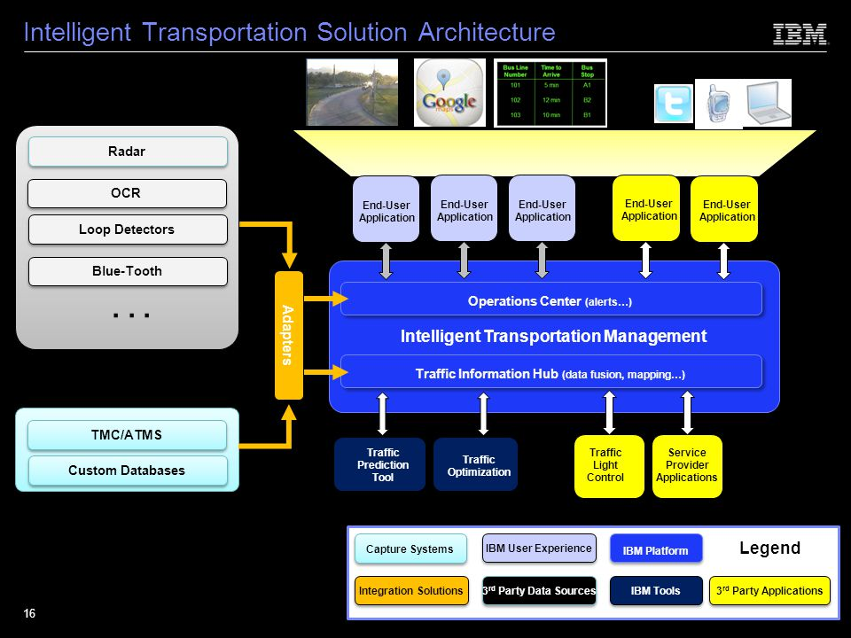 Intelligent Transportation Solution Architecture