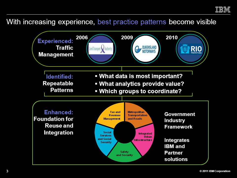 With increasing experience, best practice patterns become visible