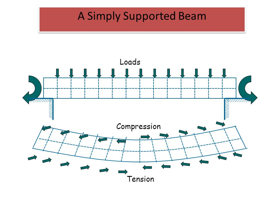 A Simply Supported Beam