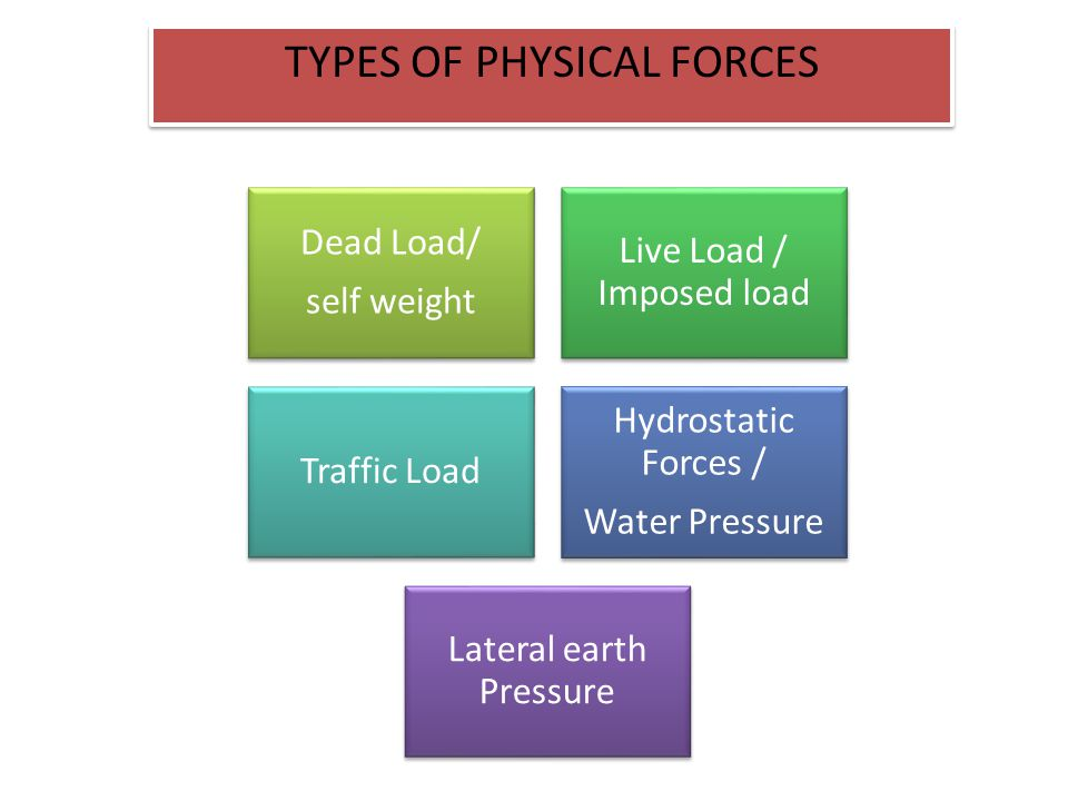 TYPES OF PHYSICAL FORCES