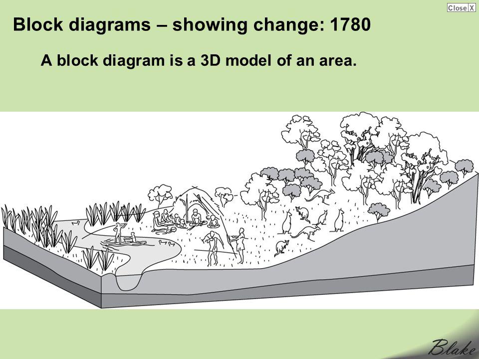Block diagrams – showing change: 1780