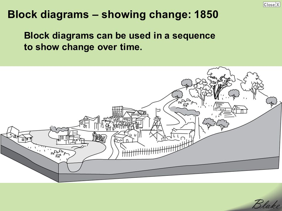 Block diagrams – showing change: 1850