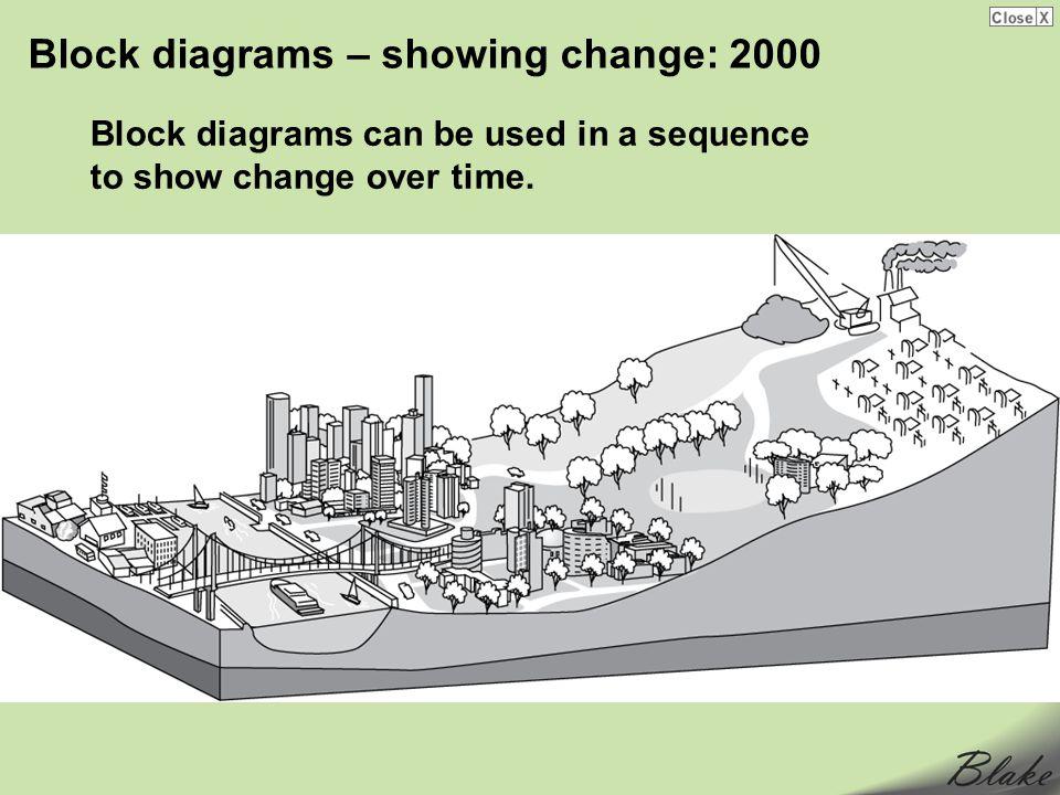 Block diagrams – showing change: 2000
