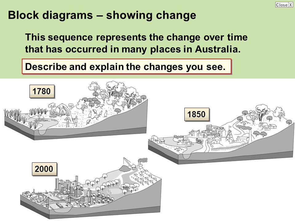 Block diagrams – showing change