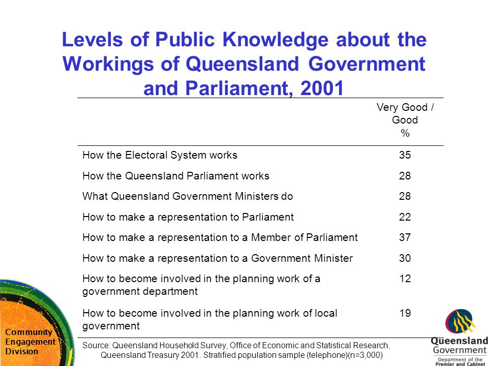 Levels of Public Knowledge about the Workings of Queensland Government and Parliament, 2001