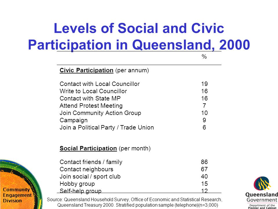 Levels of Social and Civic Participation in Queensland, 2000