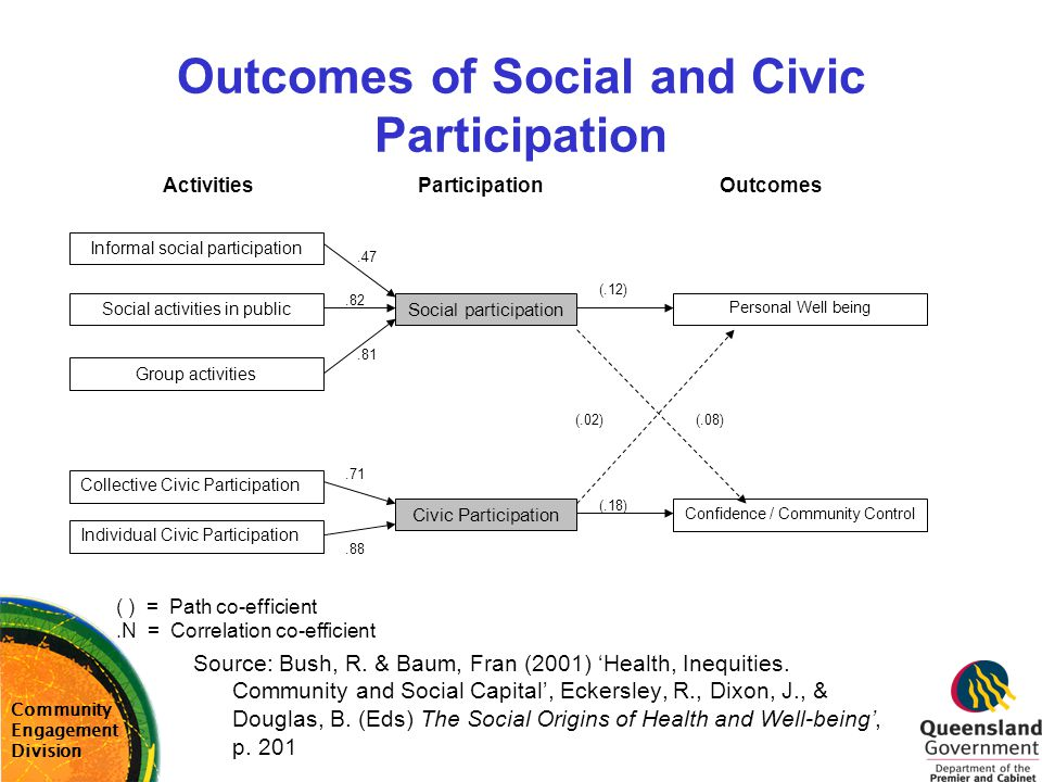 Outcomes of Social and Civic Participation