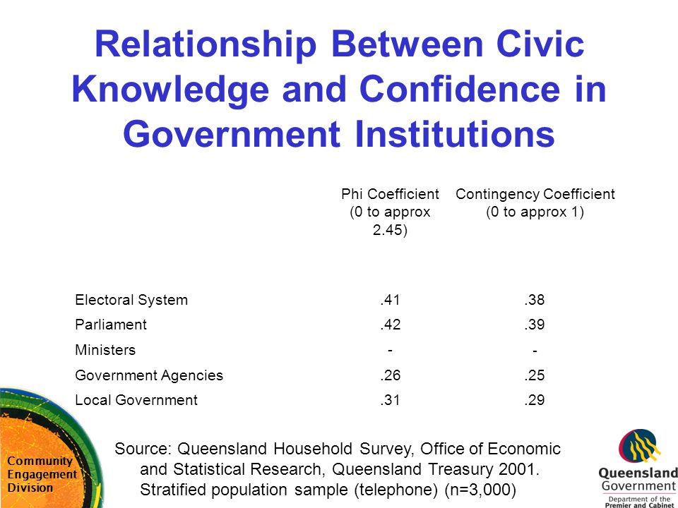 Relationship Between Civic Knowledge and Confidence in Government Institutions