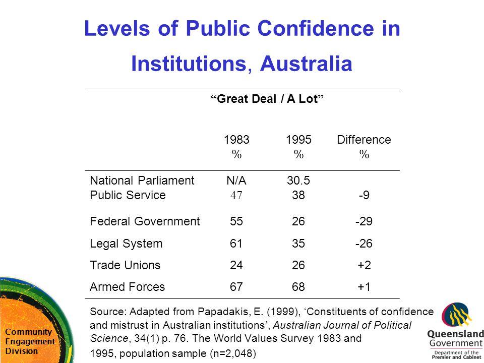 Levels of Public Confidence in Institutions, Australia