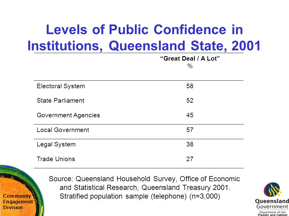 Levels of Public Confidence in Institutions, Queensland State, 2001