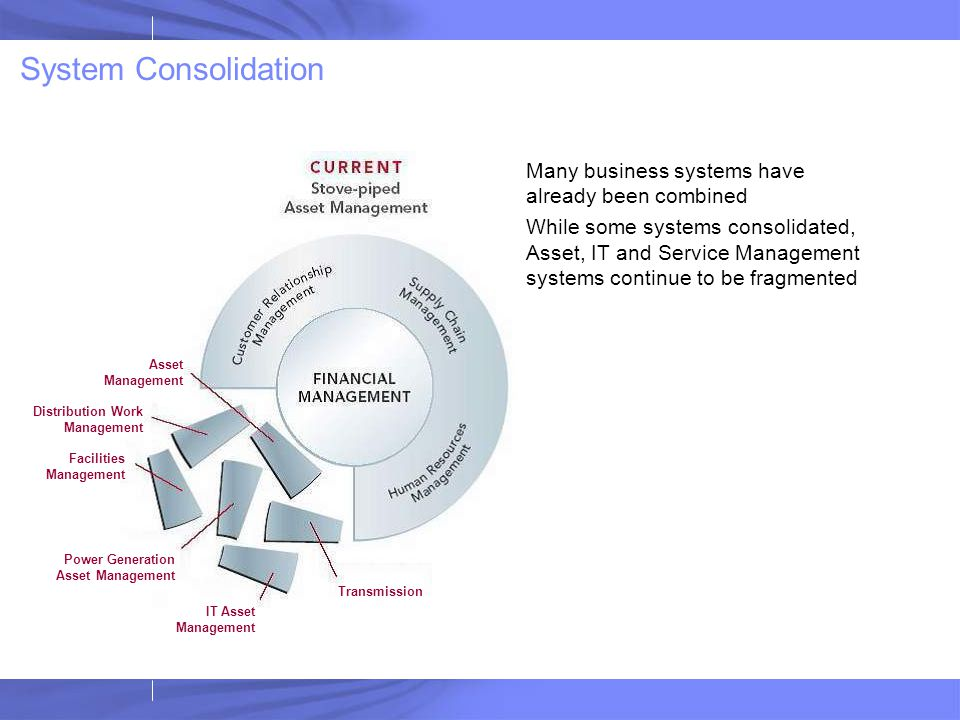 System Consolidation Many business systems have already been combined