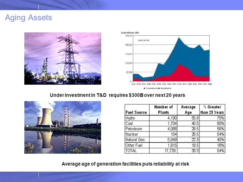 Aging Assets Under investment in T&D requires $300B over next 20 years