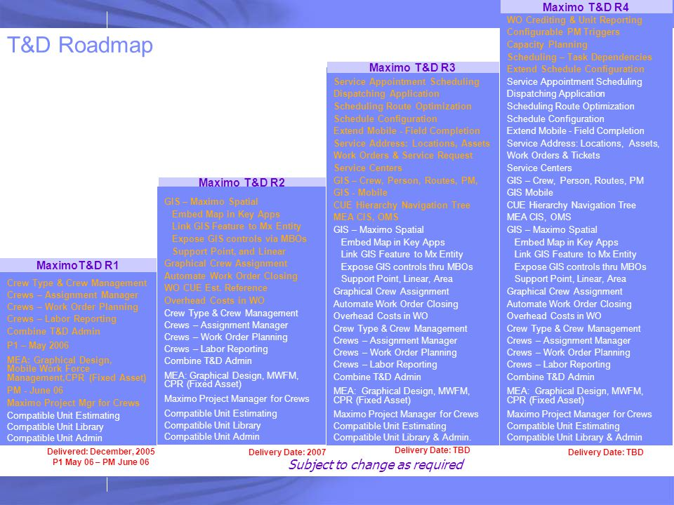 T&D Roadmap Subject to change as required Maximo T&D R4 Maximo T&D R3