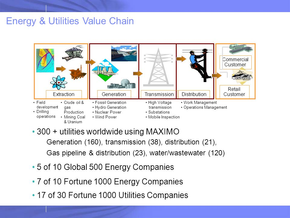 Energy & Utilities Value Chain