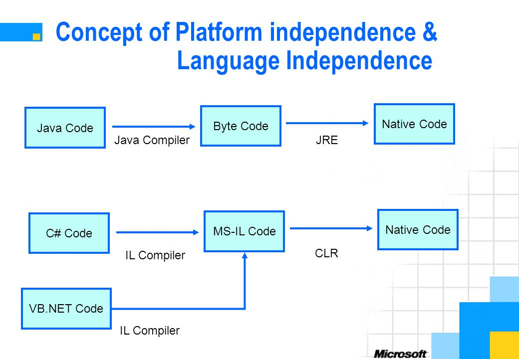 Concept of Platform independence & Language Independence