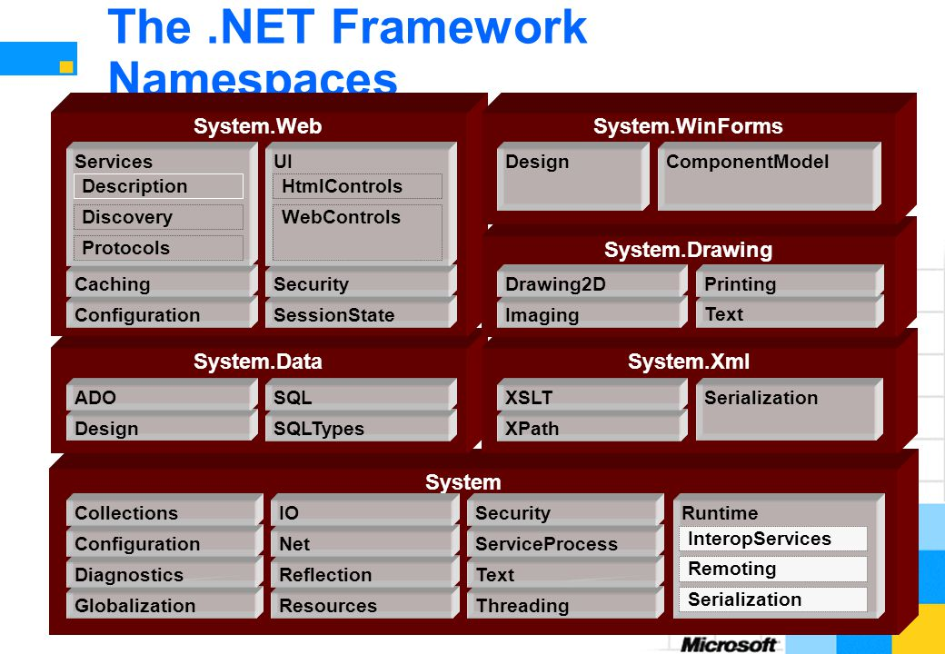 The .NET Framework Namespaces