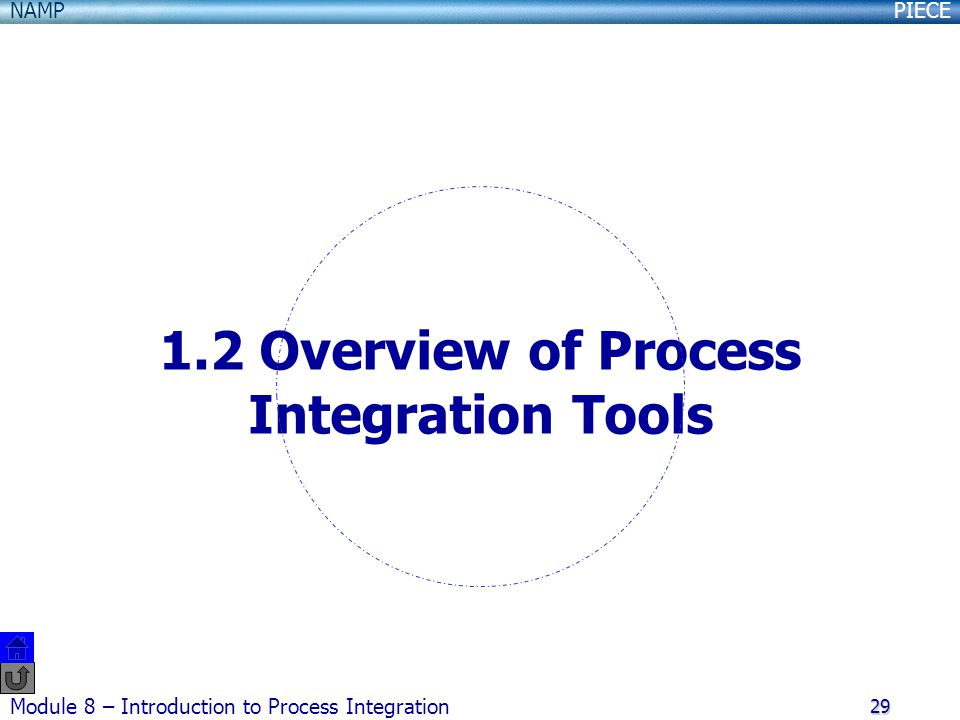 1.2 Overview of Process Integration Tools