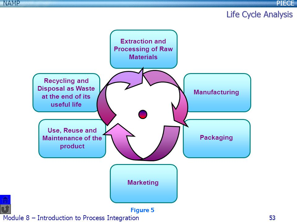 Life Cycle Analysis Extraction and Processing of Raw Materials
