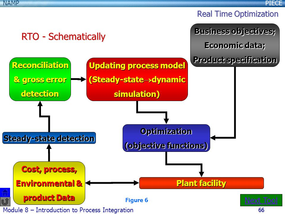RTO - Schematically Real Time Optimization Business objectives;