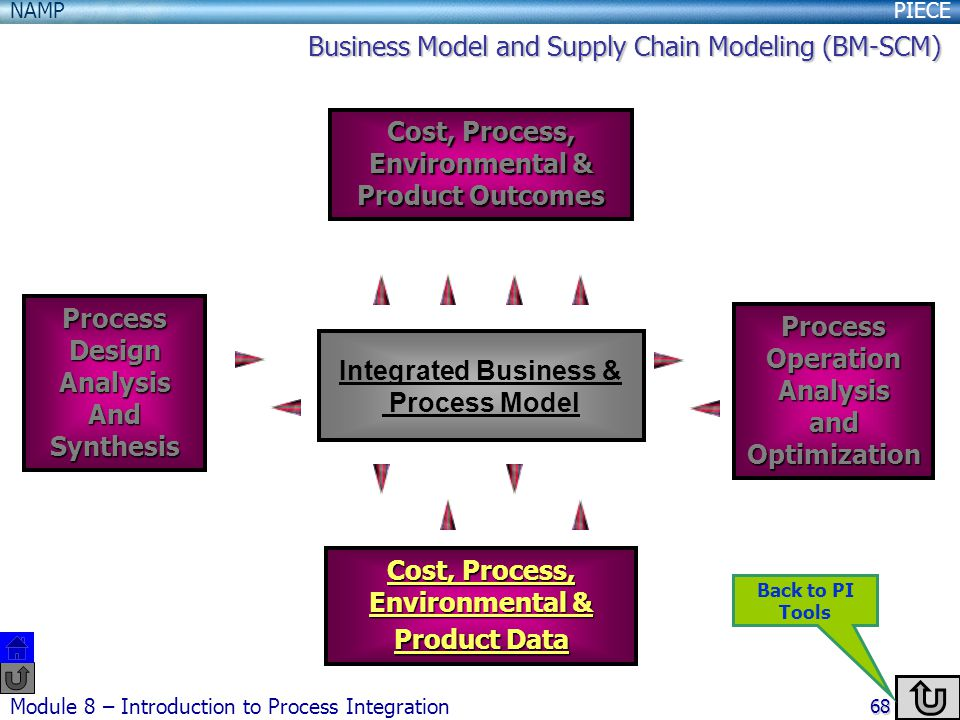 Business Model and Supply Chain Modeling (BM-SCM)