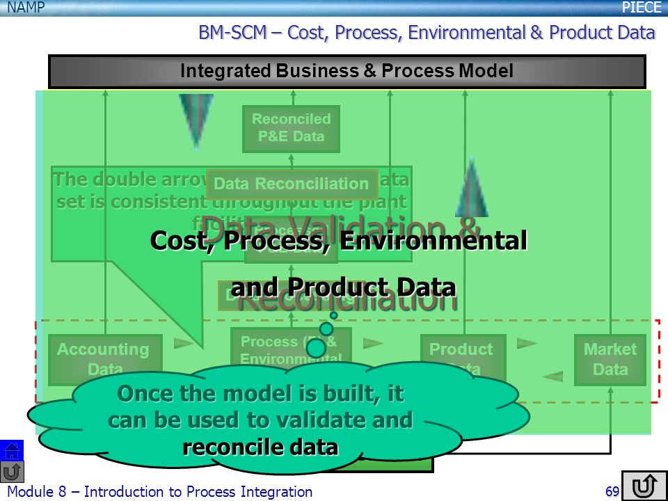 Data Validation & Reconciliation Cost, Process, Environmental