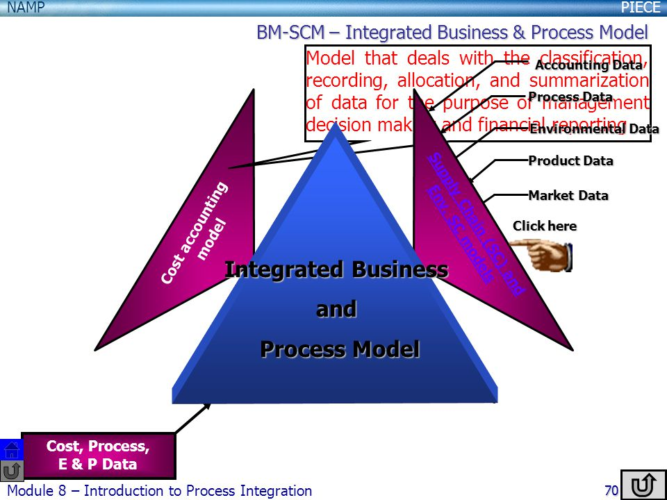 Integrated Business and Process Model