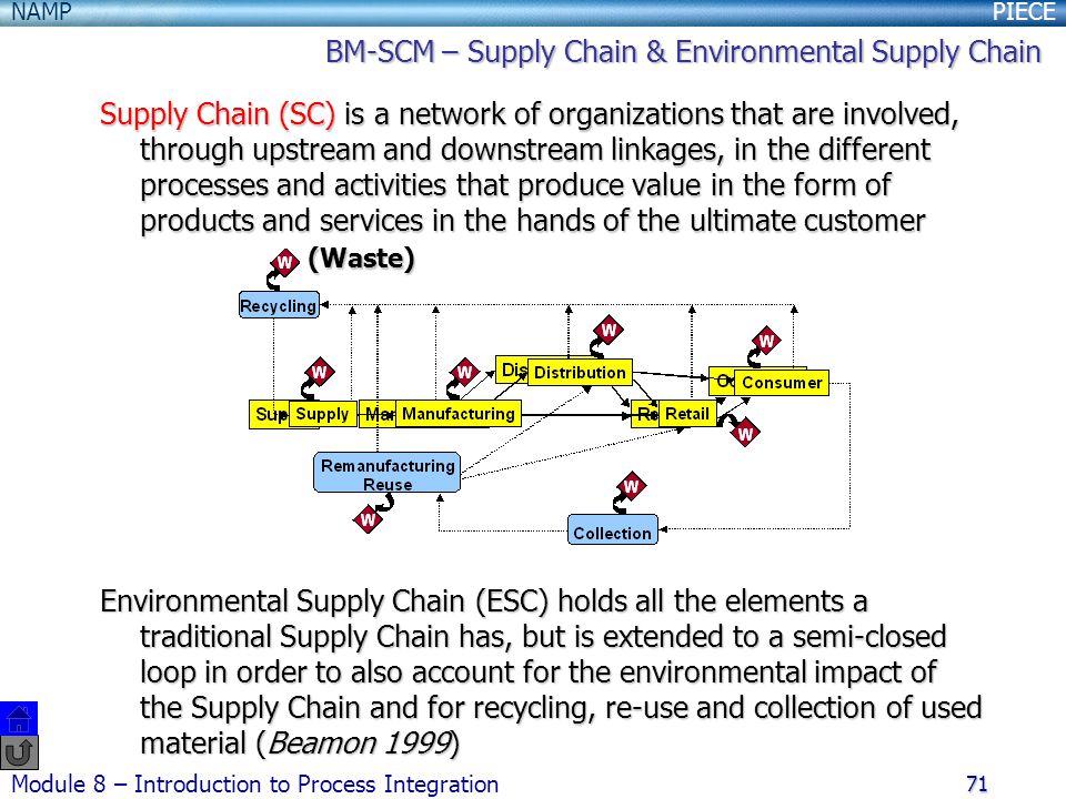 BM-SCM – Supply Chain & Environmental Supply Chain
