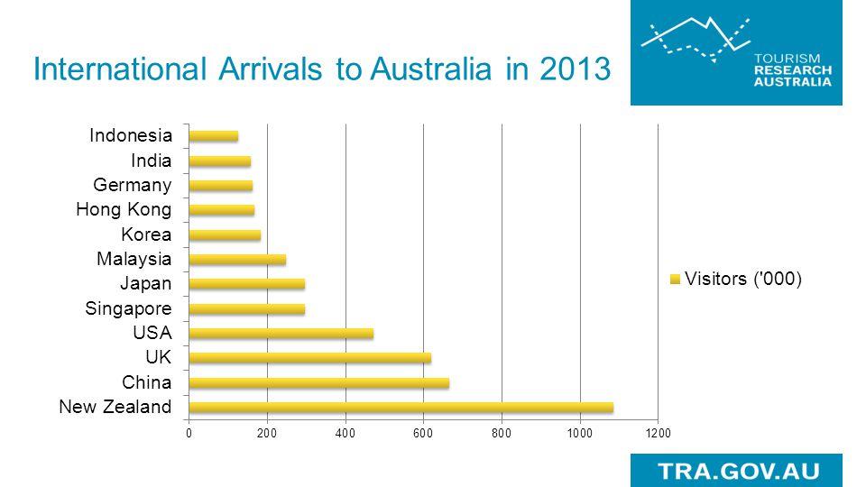 International Arrivals to Australia in 2013
