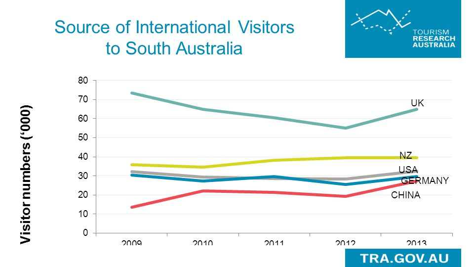 Source of International Visitors to South Australia