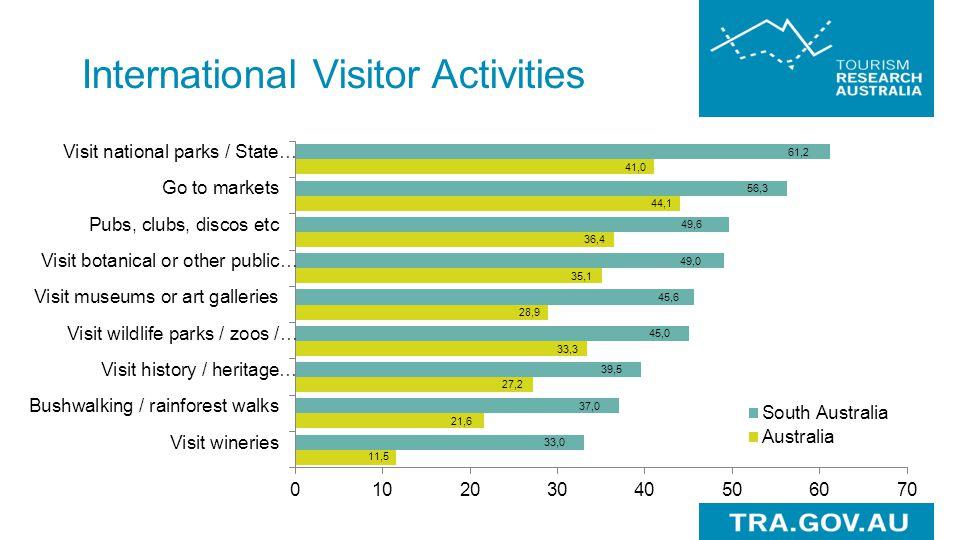International Visitor Activities