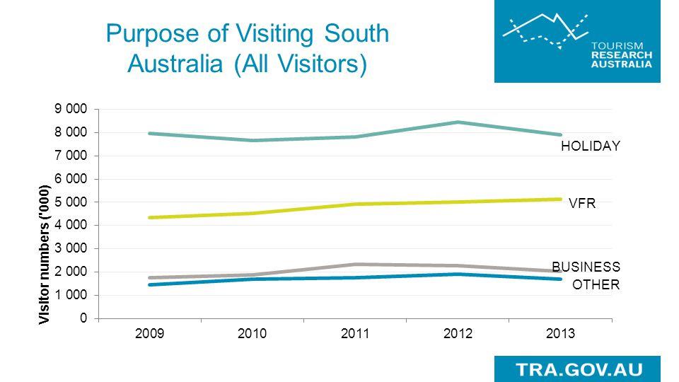 Purpose of Visiting South Australia (All Visitors)
