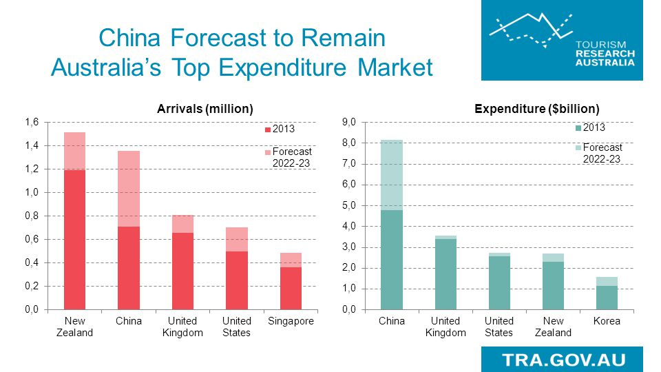 China Forecast to Remain Australia's Top Expenditure Market