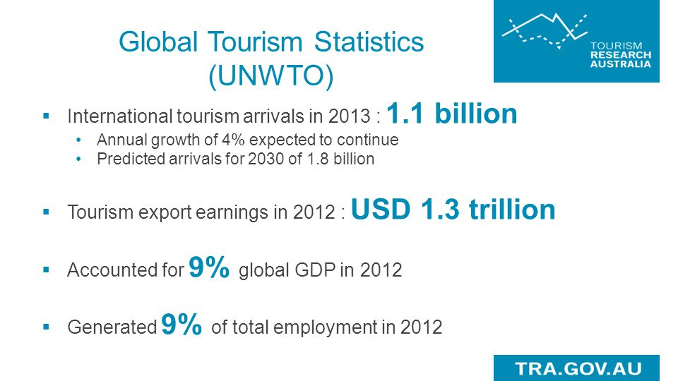 Global Tourism Statistics (UNWTO)