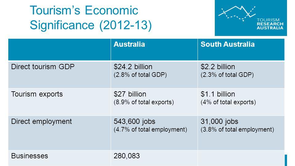 Tourism's Economic Significance (2012-13)