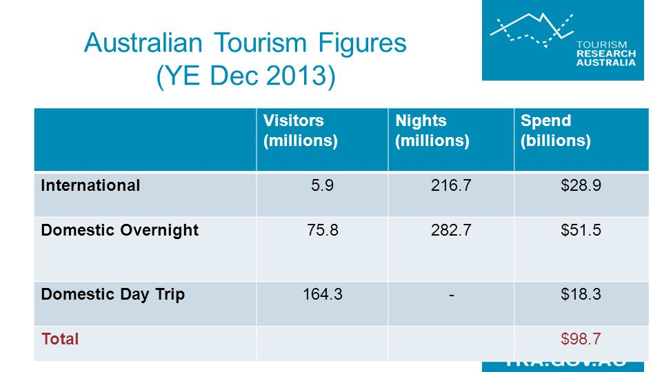 Australian Tourism Figures (YE Dec 2013)