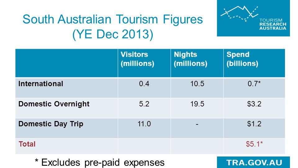 South Australian Tourism Figures (YE Dec 2013)