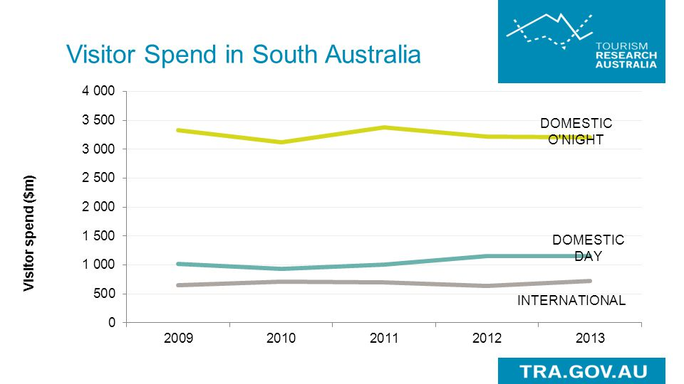 Visitor Spend in South Australia