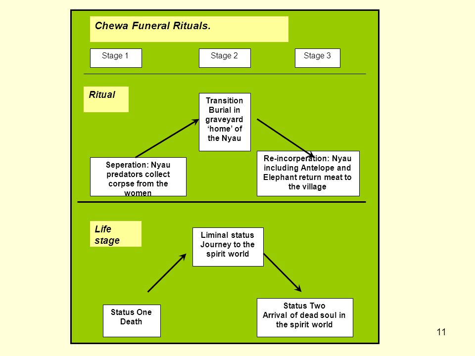 Chewa Funeral Rituals. Ritual Life stage Transition