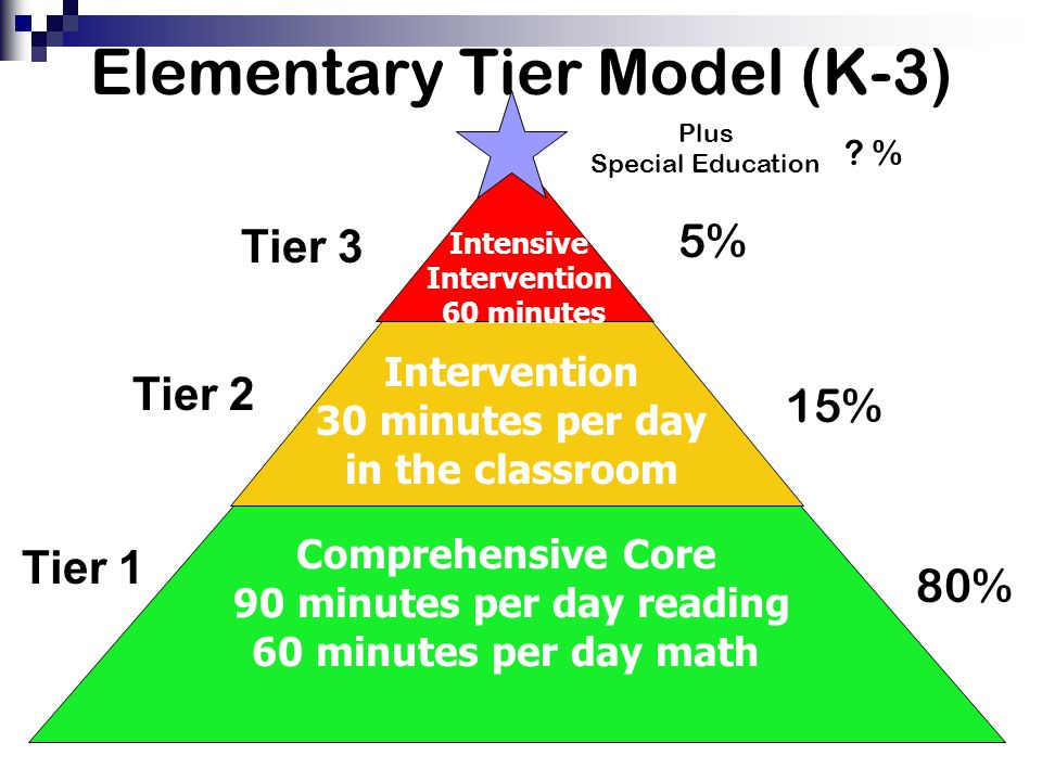 Elementary Tier Model (K-3)